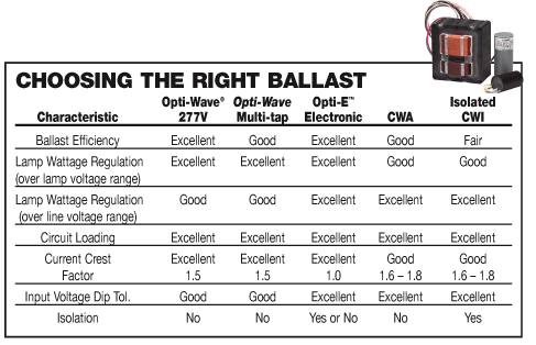 Venture Lighting Ballast Technical Section Ballast Types